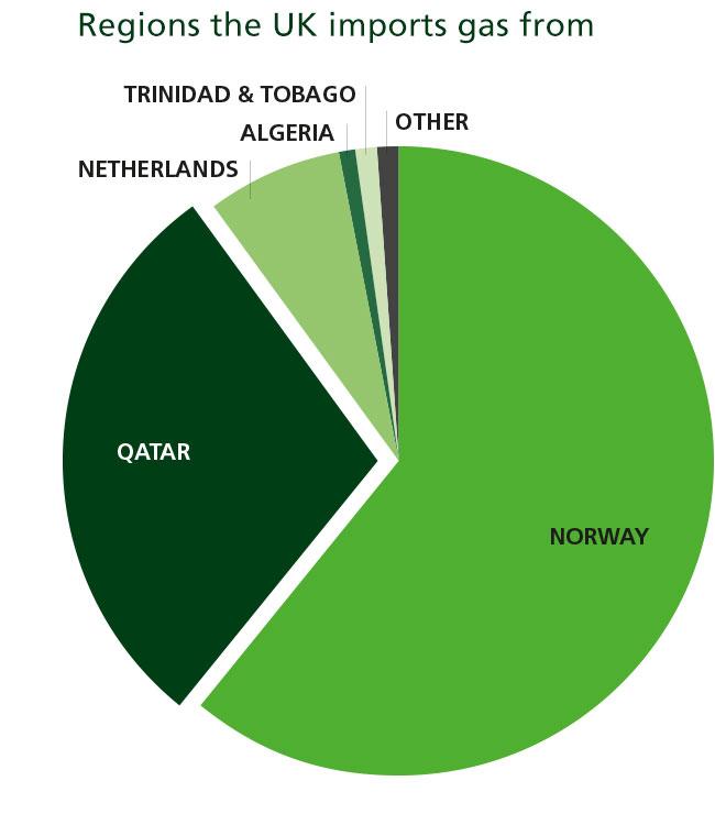 Uk Natural Gas Imports