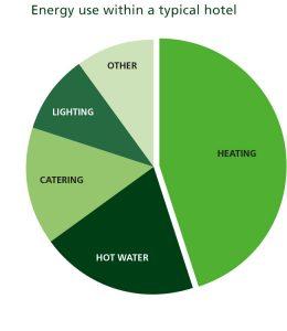 Green hotel - hotel energy consumption